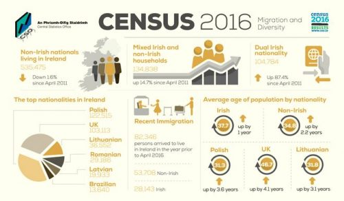 Non-Irish nationals living Ireland decrease 2016 census